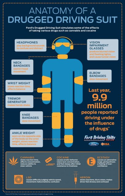 ford-drugged-driving-suit-graphic